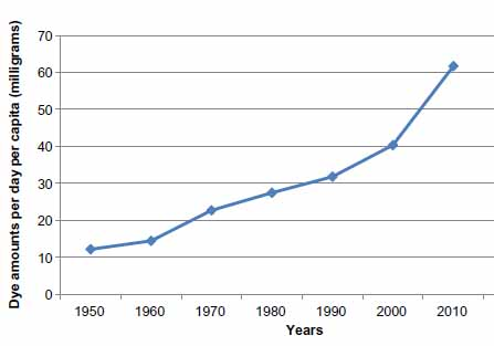 Figure 1 Per capita per day certification of food dyes (in mg) between 1950 and 2010, as certified by the US Food and Drug Administration